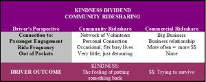 kindness dividend